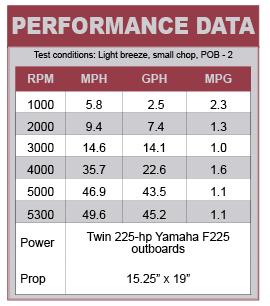 Beneteau Barracuda 9 performance data